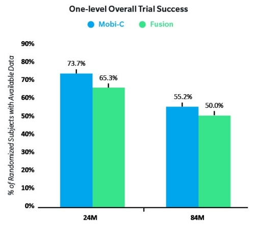 One-level Overall Trial Success